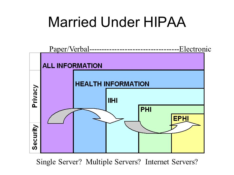 Married Under HIPAA Single Server. Multiple Servers.