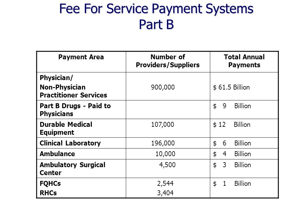 Fee For Service Payment Systems Part B Payment AreaNumber of Providers/Suppliers Total Annual Payments Physician/ Non-Physician Practitioner Services 900,000$ 61.5 Billion Part B Drugs - Paid to Physicians $ 9 Billion Durable Medical Equipment 107,000$ 12 Billion Clinical Laboratory 196,000$ 6 Billion Ambulance 10,000$ 4 Billion Ambulatory Surgical Center 4,500$ 3 Billion FQHCs RHCs 2,544 3,404 $ 1 Billion