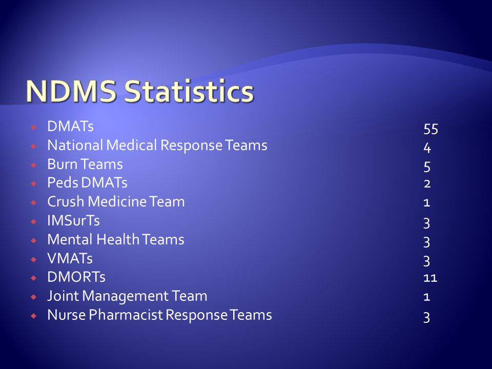 DMATs55 National Medical Response Teams4 Burn Teams5 Peds DMATs2 Crush Medicine Team1 IMSurTs3 Mental Health Teams3 VMATs3 DMORTs11 Joint Management T