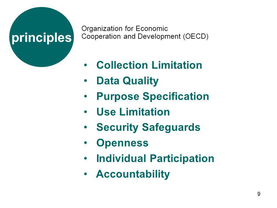 9 Organization for Economic Cooperation and Development (OECD) principles Collection Limitation Data Quality Purpose Specification Use Limitation Secu