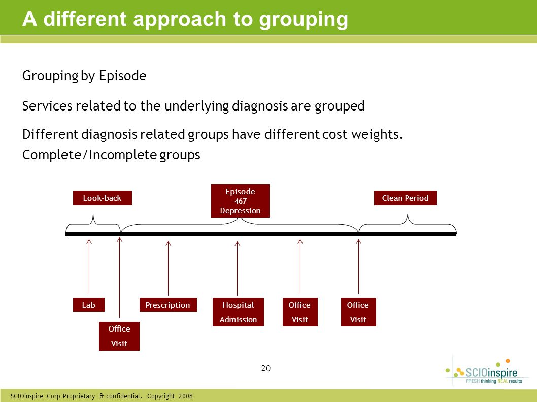 SCIOinspire Corp Proprietary & confidential. Copyright 2008 20 Grouping by Episode Services related to the underlying diagnosis are grouped A differen