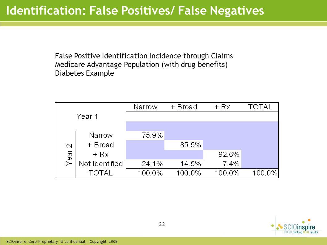SCIOinspire Corp Proprietary & confidential. Copyright 2008 22 Identification: False Positives/ False Negatives False Positive Identification Incidenc