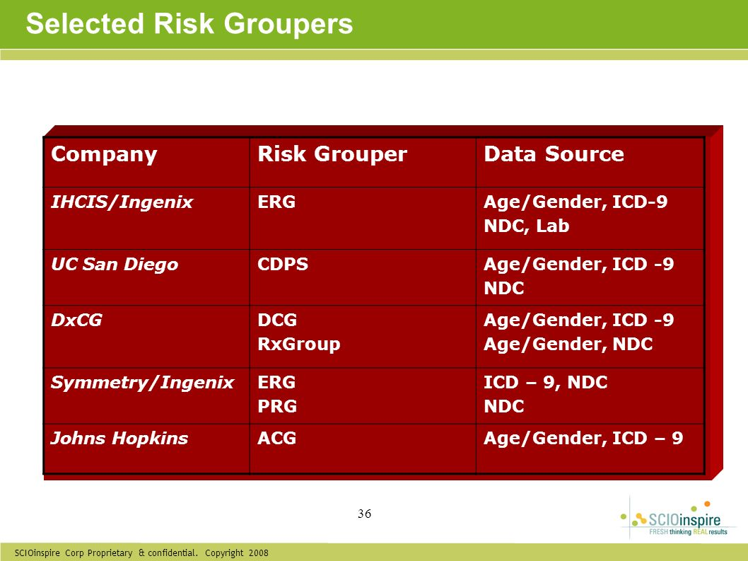SCIOinspire Corp Proprietary & confidential. Copyright 2008 36 Selected Risk Groupers CompanyRisk GrouperData Source IHCIS/IngenixERGAge/Gender, ICD-9