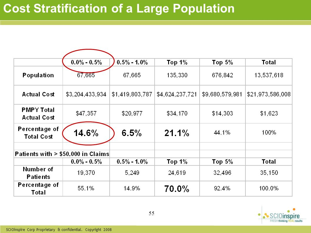SCIOinspire Corp Proprietary & confidential. Copyright 2008 55 Cost Stratification of a Large Population