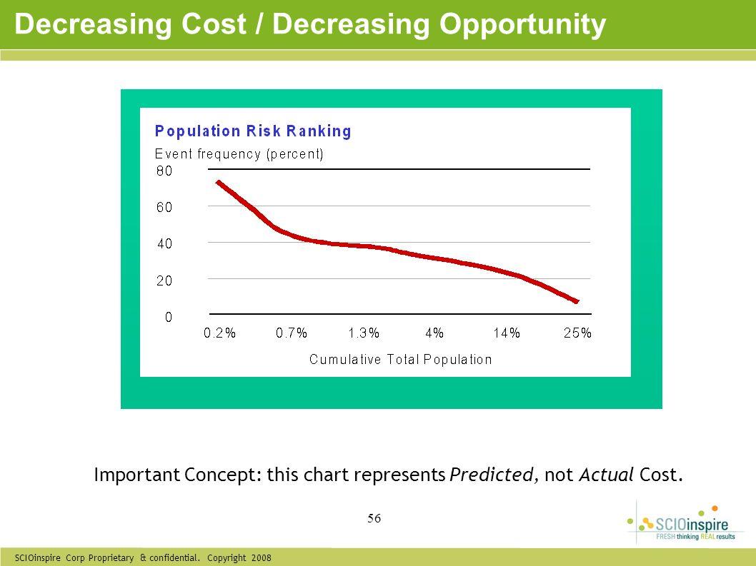 SCIOinspire Corp Proprietary & confidential. Copyright 2008 56 Decreasing Cost / Decreasing Opportunity Important Concept: this chart represents Predi