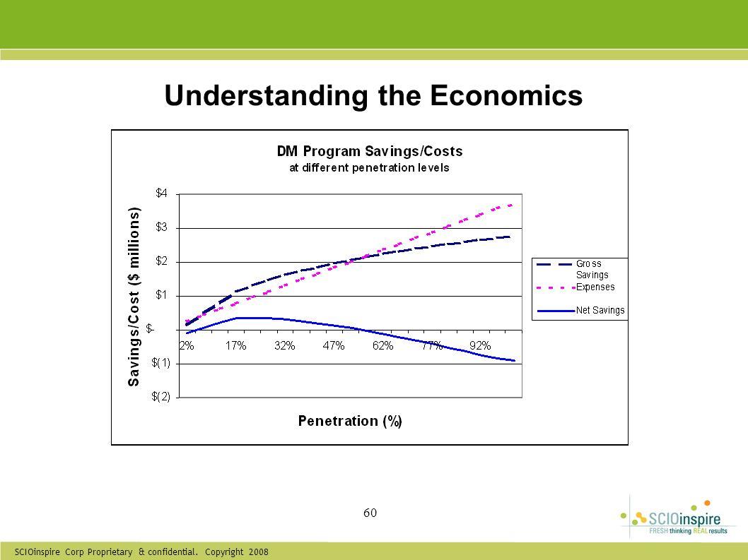SCIOinspire Corp Proprietary & confidential. Copyright 2008 60 Understanding the Economics