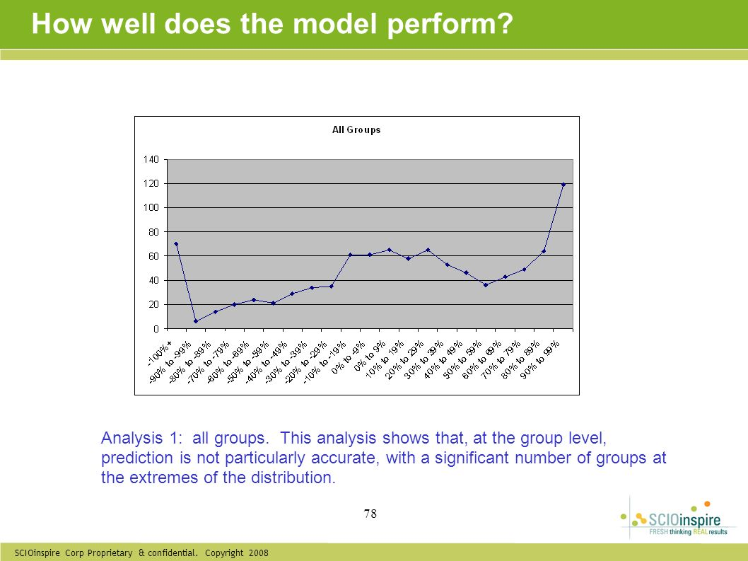 SCIOinspire Corp Proprietary & confidential. Copyright 2008 78 How well does the model perform? Analysis 1: all groups. This analysis shows that, at t