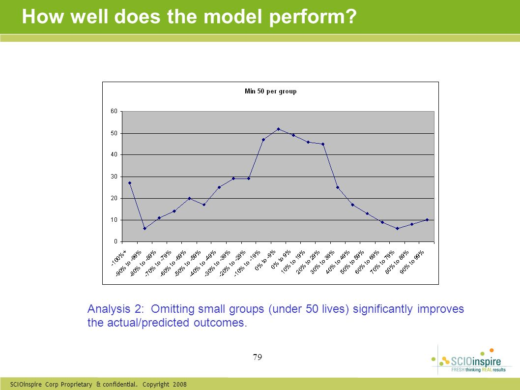 SCIOinspire Corp Proprietary & confidential. Copyright 2008 79 How well does the model perform? Analysis 2: Omitting small groups (under 50 lives) sig