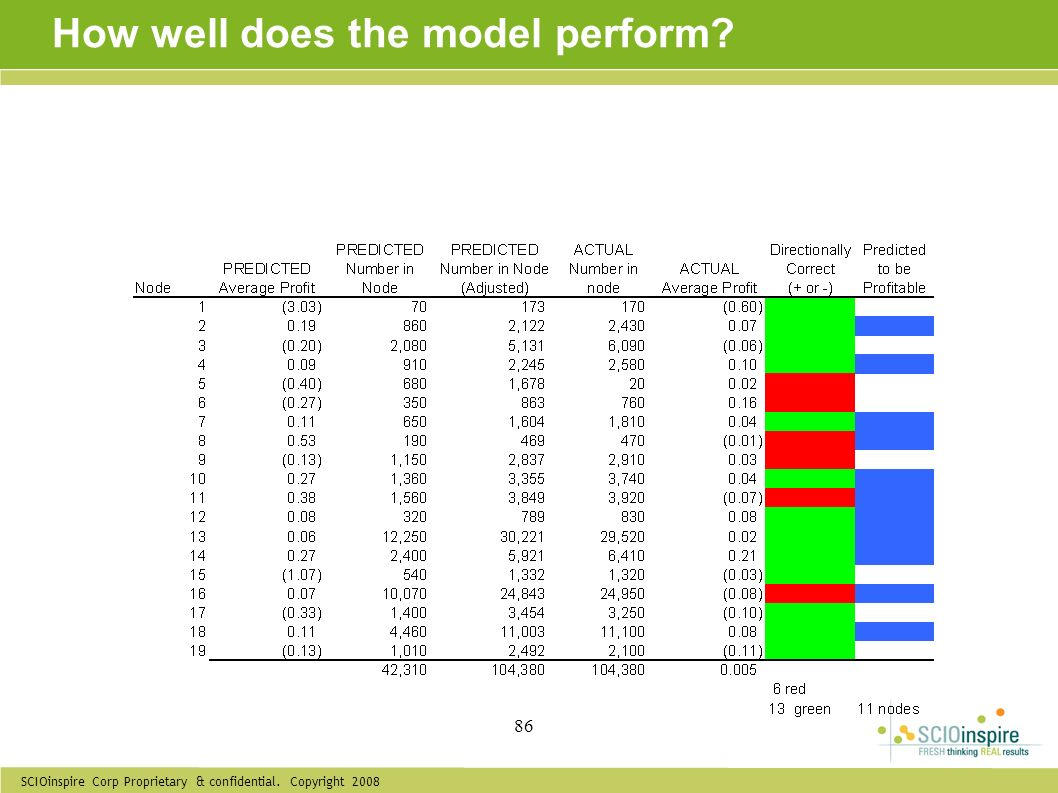 SCIOinspire Corp Proprietary & confidential. Copyright 2008 86 How well does the model perform?