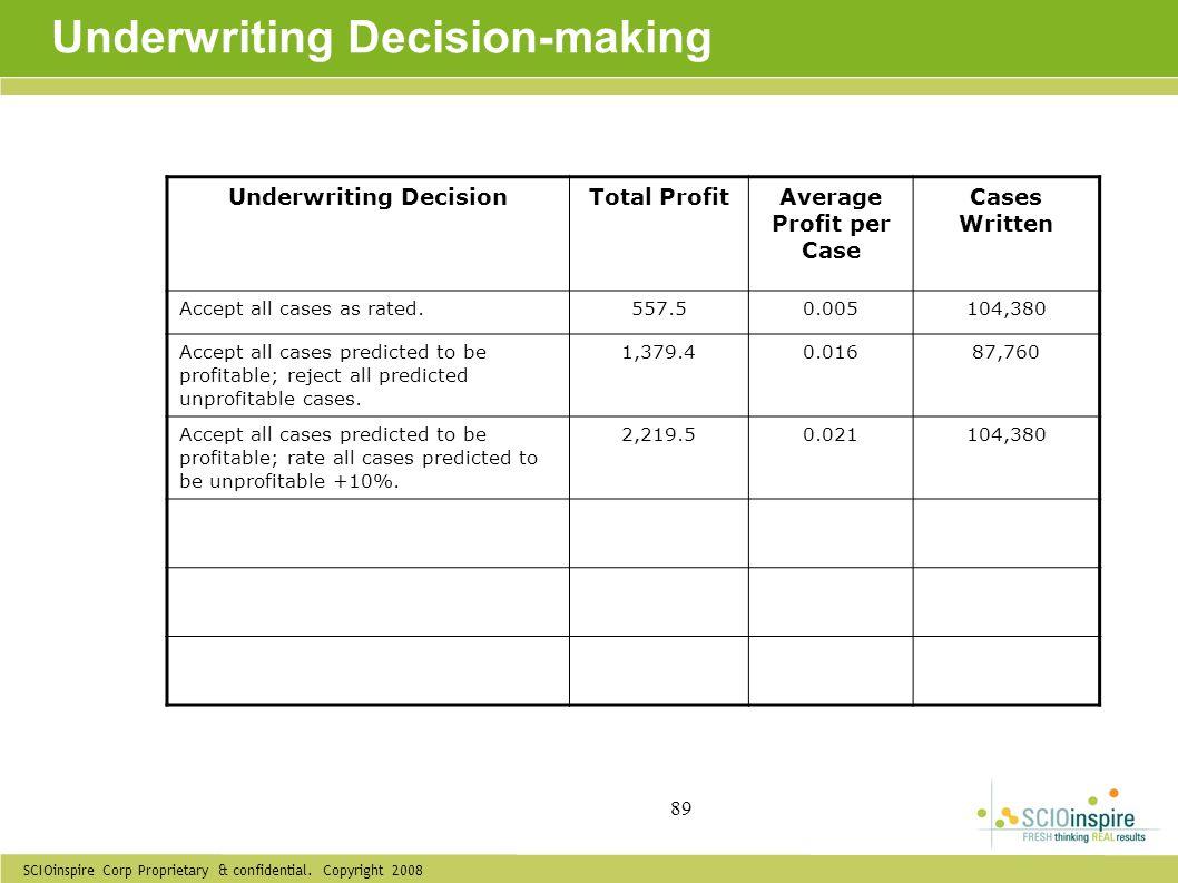 SCIOinspire Corp Proprietary & confidential. Copyright 2008 89 Underwriting Decision-making Underwriting DecisionTotal ProfitAverage Profit per Case C