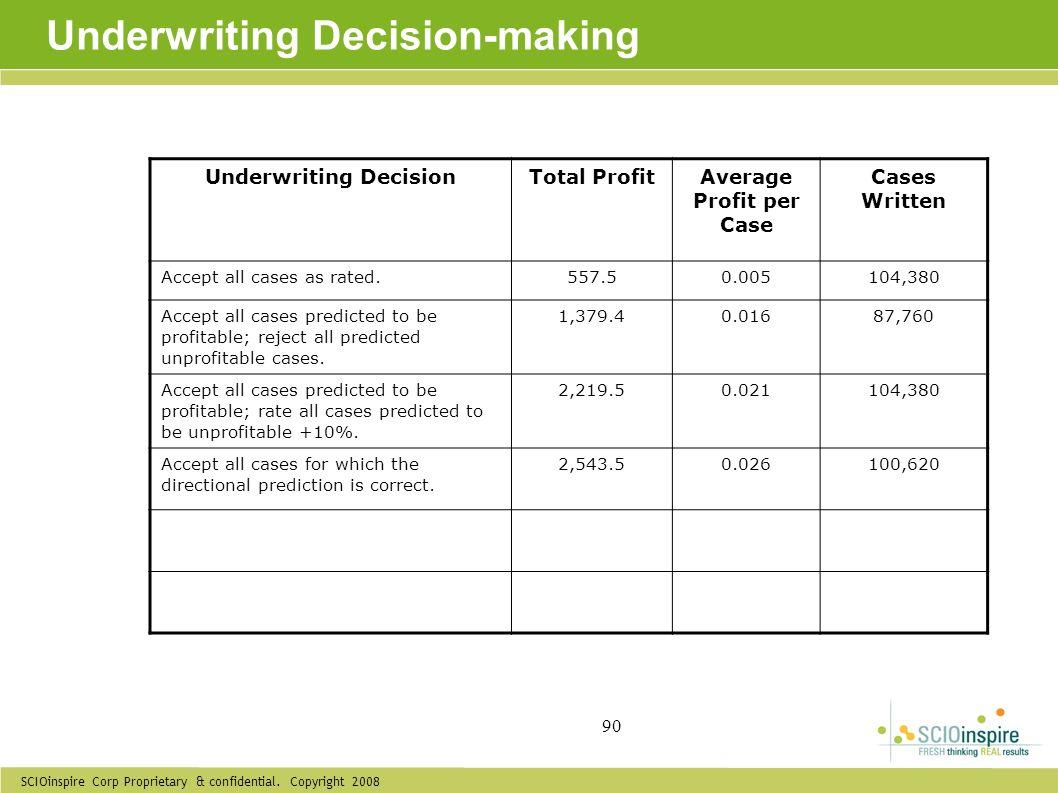 SCIOinspire Corp Proprietary & confidential. Copyright 2008 90 Underwriting Decision-making Underwriting DecisionTotal ProfitAverage Profit per Case C