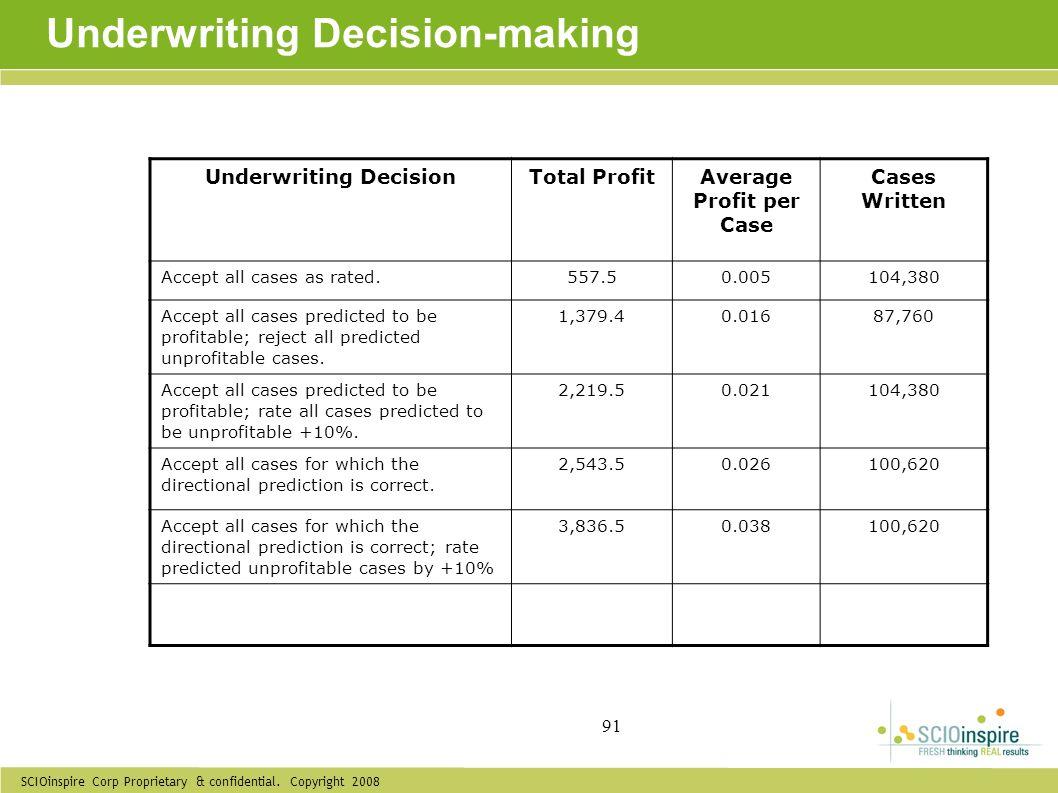 SCIOinspire Corp Proprietary & confidential. Copyright 2008 91 Underwriting Decision-making Underwriting DecisionTotal ProfitAverage Profit per Case C