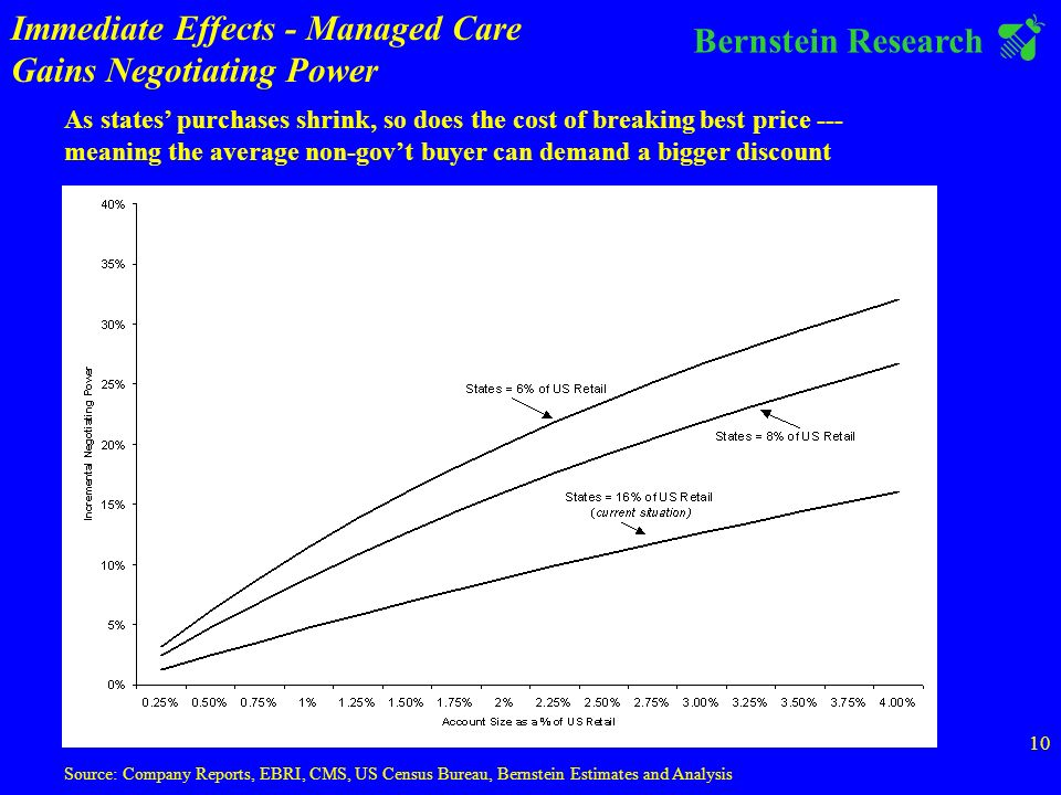 Bernstein Research 10 Source: Company Reports, EBRI, CMS, US Census Bureau, Bernstein Estimates and Analysis As states purchases shrink, so does the cost of breaking best price --- meaning the average non-govt buyer can demand a bigger discount Immediate Effects - Managed Care Gains Negotiating Power