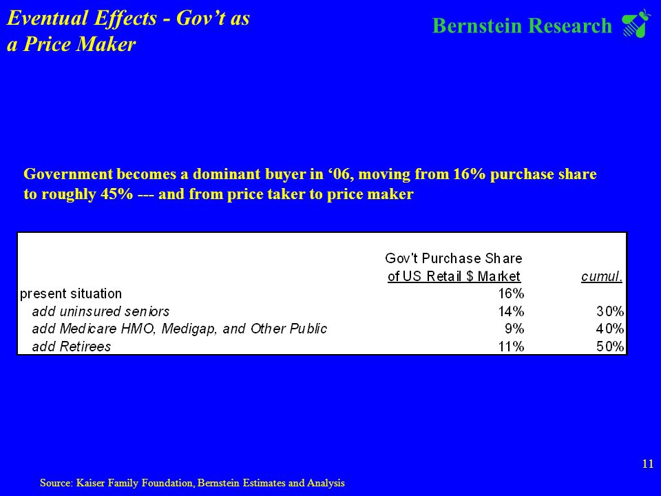 Bernstein Research 11 Source: Kaiser Family Foundation, Bernstein Estimates and Analysis Government becomes a dominant buyer in 06, moving from 16% purchase share to roughly 45% --- and from price taker to price maker Eventual Effects - Govt as a Price Maker