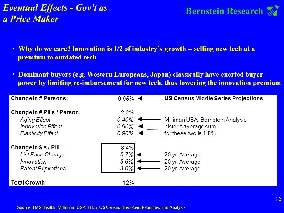 Bernstein Research 12 Source: IMS Health, Milliman USA, BLS, US Census, Bernstein Estimates and Analysis Change in # Persons: 0.95% US Census Middle Series Projections Change in # Pills / Person: 2.2% Aging Effect:0.40%Milliman USA, Bernstein Analysis Innovation Effect:0.90%historic average sum Elasticity Effect:0.90%for these two is 1.8% Change in $ s / Pill 8.4% List Price Change:5.7%20 yr.