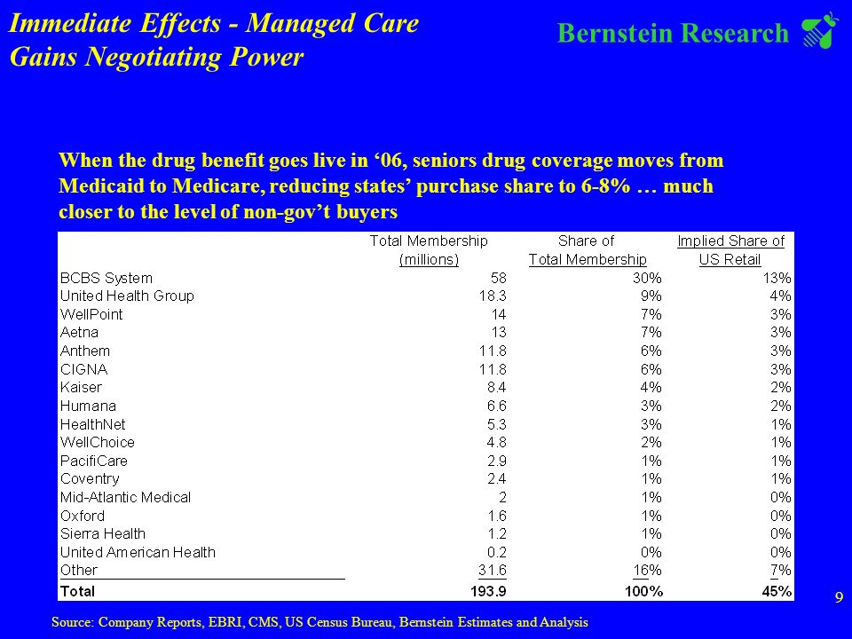 Bernstein Research 9 Source: Company Reports, EBRI, CMS, US Census Bureau, Bernstein Estimates and Analysis When the drug benefit goes live in 06, seniors drug coverage moves from Medicaid to Medicare, reducing states purchase share to 6-8% … much closer to the level of non-govt buyers Immediate Effects - Managed Care Gains Negotiating Power