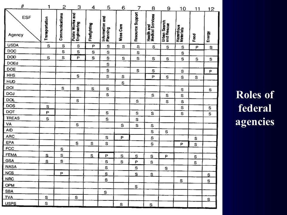 Roles of federal agencies