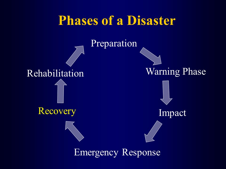 Phases of a Disaster Preparation Warning Phase Impact Emergency Response Recovery Rehabilitation