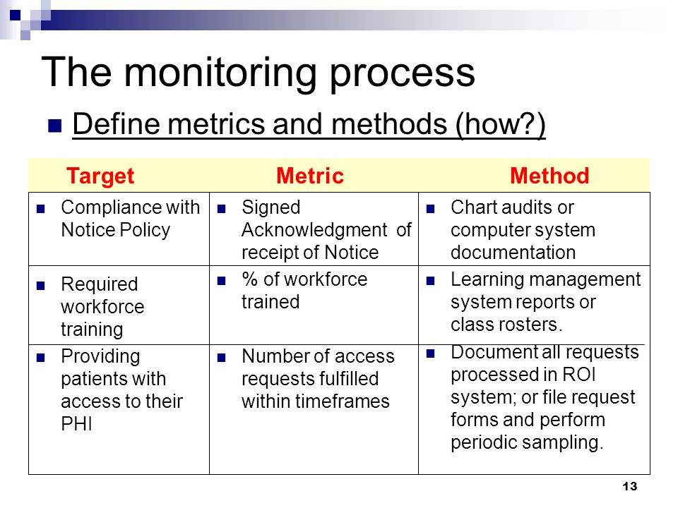 13 The monitoring process Define metrics and methods (how?) Compliance with Notice Policy Required workforce training Providing patients with access t