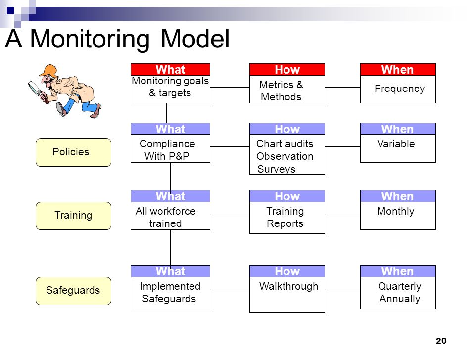 20 A Monitoring Model HowWhenWhat Monitoring goals & targets Metrics & Methods Frequency What Compliance With P&P What All workforce trained What Impl
