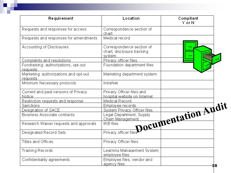 38 Documentation Audit