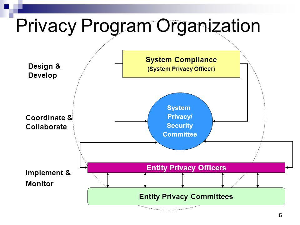 5 Privacy Program Organization System Compliance (System Privacy Officer) System Privacy/ Security Committee Entity Privacy Officers Entity Privacy Co