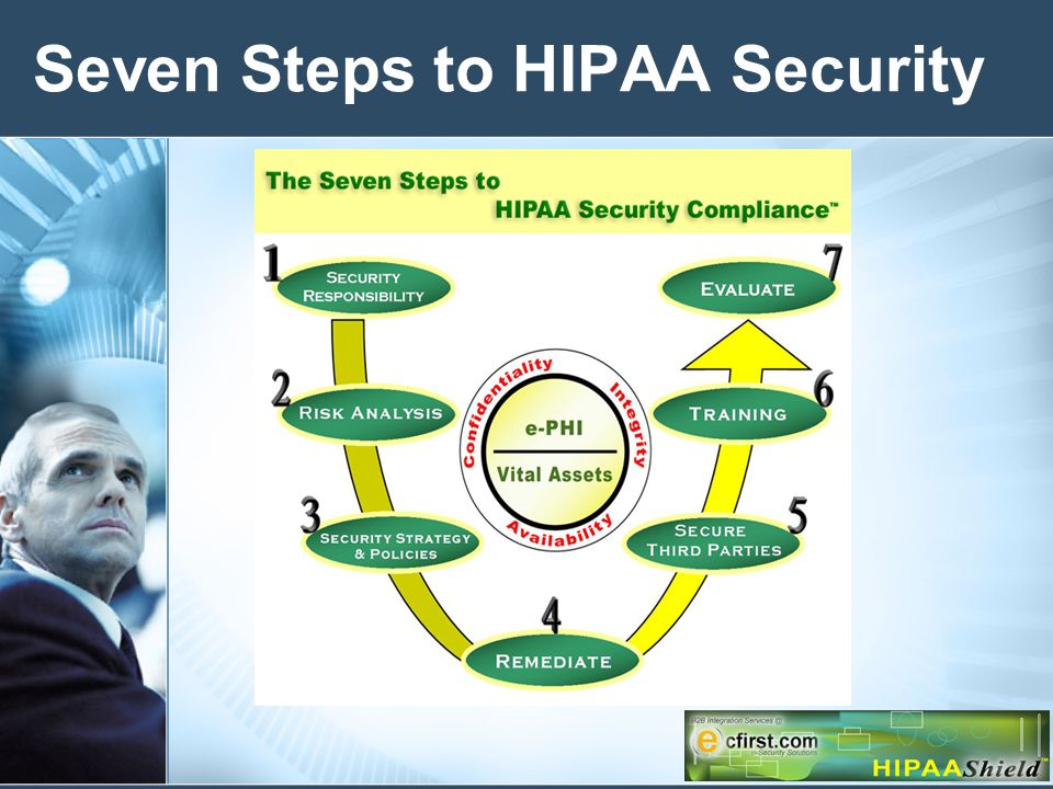 Seven Steps to HIPAA Security
