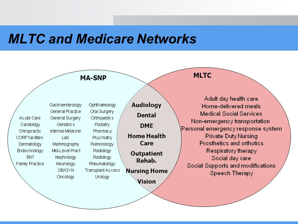 MLTC and Medicare Networks Audiology Dental DME Home Health Care Outpatient Rehab. Nursing Home Vision MA-SNP MLTC