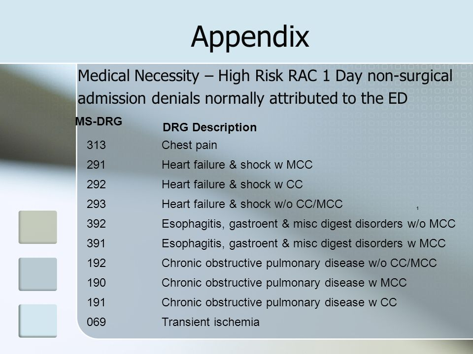 Appendix Medical Necessity – High Risk RAC 1 Day non-surgical admission denials normally attributed to the ED 1 MS-DRG 313Chest pain 291Heart failure & shock w MCC 292Heart failure & shock w CC 293Heart failure & shock w/o CC/MCC 392Esophagitis, gastroent & misc digest disorders w/o MCC 391Esophagitis, gastroent & misc digest disorders w MCC 192Chronic obstructive pulmonary disease w/o CC/MCC 190Chronic obstructive pulmonary disease w MCC 191Chronic obstructive pulmonary disease w CC 069Transient ischemia DRG Description