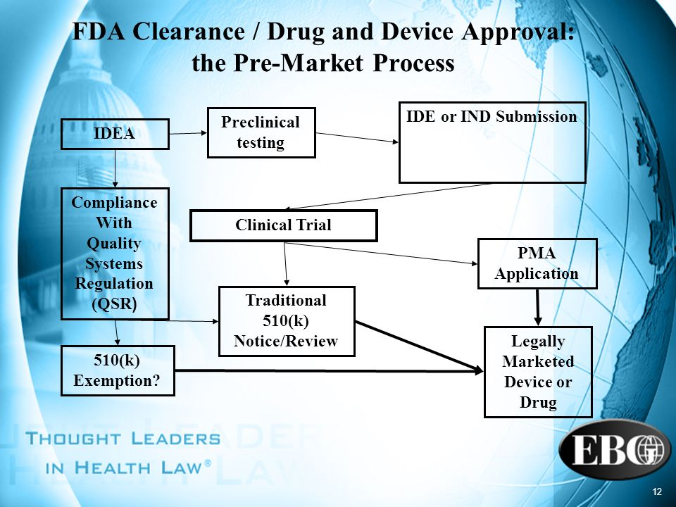 12 FDA Clearance / Drug and Device Approval: the Pre-Market Process IDEA Preclinical testing IDE or IND Submission Compliance With Quality Systems Reg
