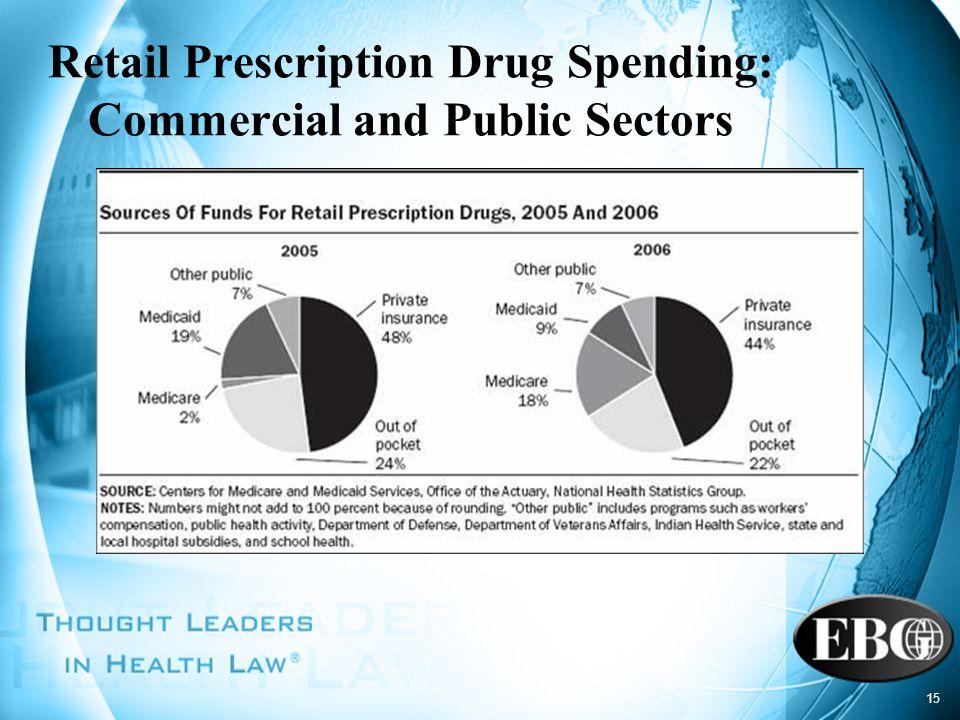 15 Retail Prescription Drug Spending: Commercial and Public Sectors
