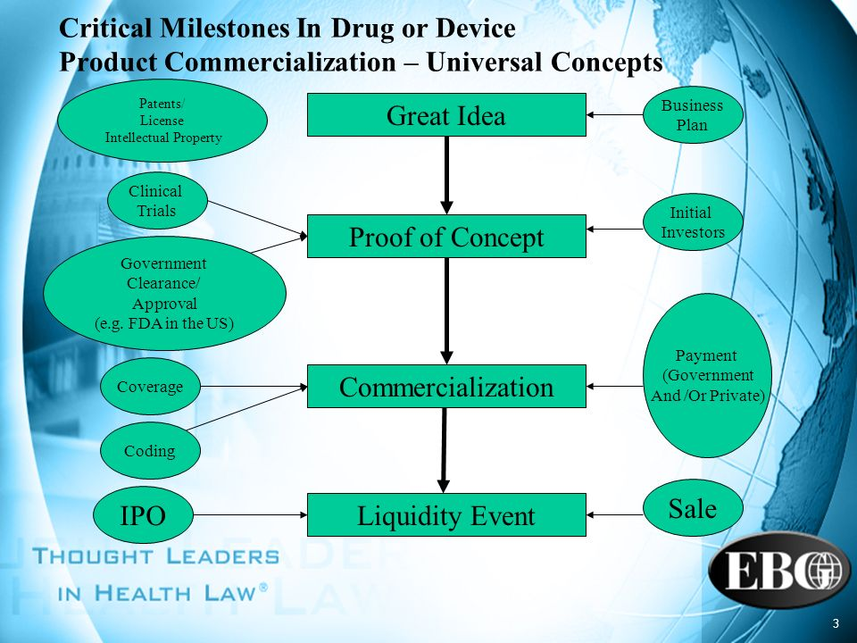 3 Critical Milestones In Drug or Device Product Commercialization – Universal Concepts Great Idea Liquidity Event Proof of Concept Commercialization P