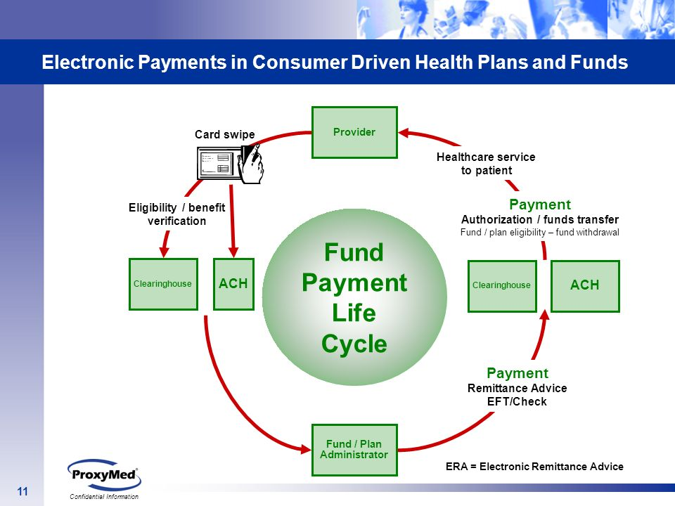 11 Confidential Information Electronic Payments in Consumer Driven Health Plans and Funds Fund Payment Life Cycle Provider Fund / Plan Administrator C