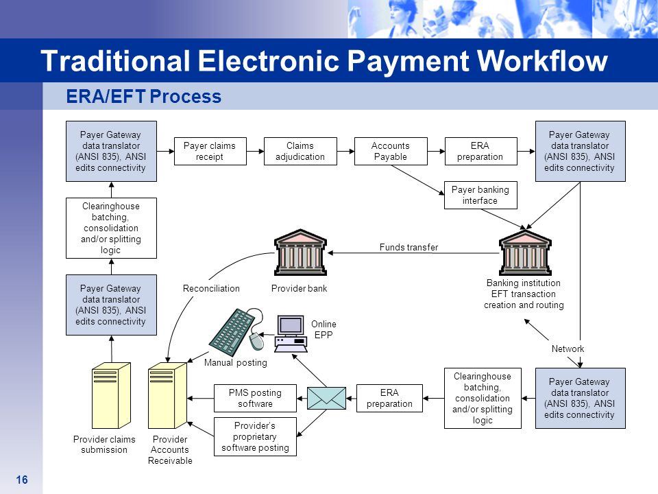 Traditional Electronic Payment Workflow Payer claims receipt Claims adjudication Accounts Payable ERA preparation Payer banking interface Clearinghous