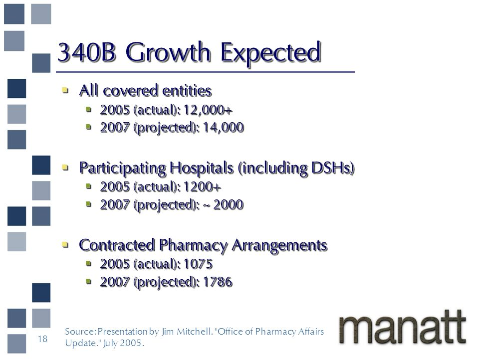 Source: Presentation by Jim Mitchell. Office of Pharmacy Affairs Update. July 2005.