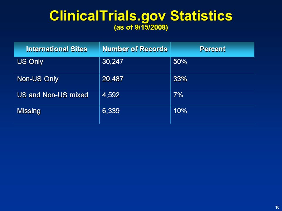 10 ClinicalTrials.gov Statistics (as of 9/15/2008) International Sites Number of Records Percent US Only 30,24750% Non-US Only 20,48733% US and Non-US
