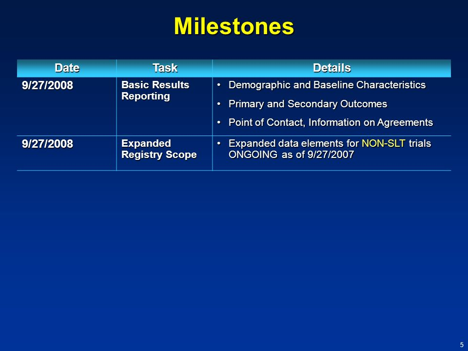 6 Milestones DateTaskDetails 3/27/2009 (or) 9/27/2009 Adverse Events (for drugs subject to Basic Results requirements) RulemakingRulemaking (or) (or) DefaultDefault 3/27/2009 Public Meeting to discuss regulations to be issued regarding expanded registry and results data bank Unapproved products?Unapproved products.