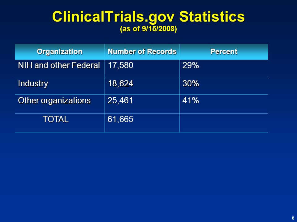8 ClinicalTrials.gov Statistics (as of 9/15/2008) Organization Number of Records Percent NIH and other Federal 17,58029% Industry18,62430% Other organ