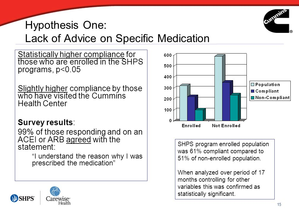 15 Hypothesis One: Lack of Advice on Specific Medication Statistically higher compliance for those who are enrolled in the SHPS programs, p<0.05 Slightly higher compliance by those who have visited the Cummins Health Center Survey results: 99% of those responding and on an ACEI or ARB agreed with the statement: I understand the reason why I was prescribed the medication SHPS program enrolled population was 61% compliant compared to 51% of non-enrolled population.