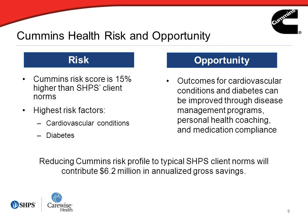9 Cummins Health Risk and Opportunity Cummins risk score is 15% higher than SHPS client norms Highest risk factors: –Cardiovascular conditions –Diabet