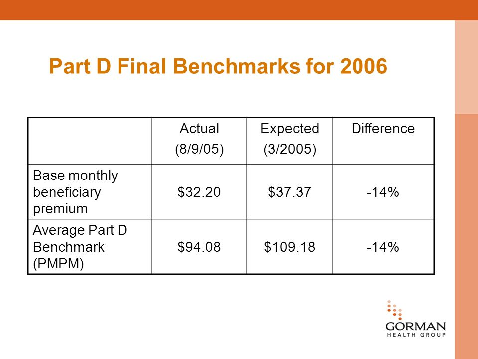 Part D Final Benchmarks for 2006 Actual (8/9/05) Expected (3/2005) Difference Base monthly beneficiary premium $32.20$ % Average Part D Benchmark (PMPM) $94.08$ %