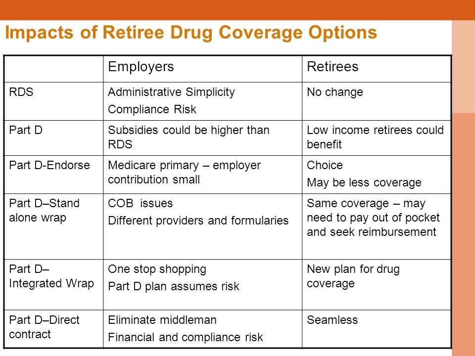 Impacts of Retiree Drug Coverage Options EmployersRetirees RDSAdministrative Simplicity Compliance Risk No change Part DSubsidies could be higher than RDS Low income retirees could benefit Part D-EndorseMedicare primary – employer contribution small Choice May be less coverage Part D–Stand alone wrap COB issues Different providers and formularies Same coverage – may need to pay out of pocket and seek reimbursement Part D– Integrated Wrap One stop shopping Part D plan assumes risk New plan for drug coverage Part D–Direct contract Eliminate middleman Financial and compliance risk Seamless