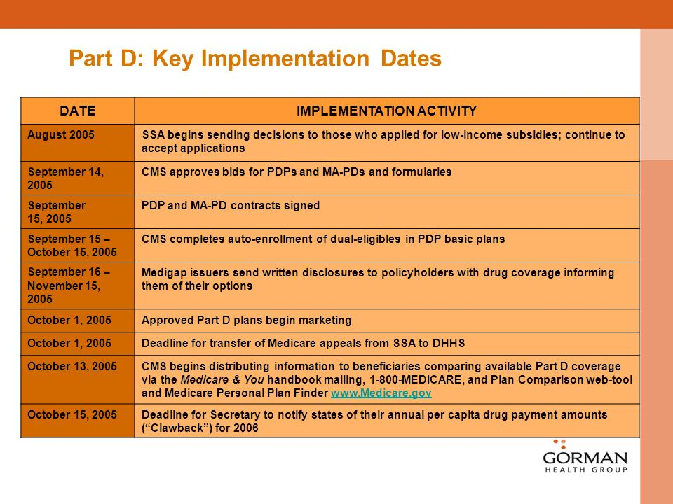 Part D: Key Implementation Dates DATEIMPLEMENTATION ACTIVITY August 2005SSA begins sending decisions to those who applied for low-income subsidies; continue to accept applications September 14, 2005 CMS approves bids for PDPs and MA-PDs and formularies September 15, 2005 PDP and MA-PD contracts signed September 15 – October 15, 2005 CMS completes auto-enrollment of dual-eligibles in PDP basic plans September 16 – November 15, 2005 Medigap issuers send written disclosures to policyholders with drug coverage informing them of their options October 1, 2005Approved Part D plans begin marketing October 1, 2005Deadline for transfer of Medicare appeals from SSA to DHHS October 13, 2005CMS begins distributing information to beneficiaries comparing available Part D coverage via the Medicare & You handbook mailing, MEDICARE, and Plan Comparison web-tool and Medicare Personal Plan Finder   October 15, 2005Deadline for Secretary to notify states of their annual per capita drug payment amounts (Clawback) for 2006