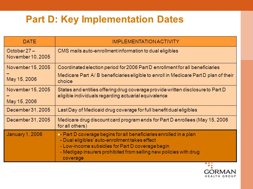 Part D: Key Implementation Dates DATEIMPLEMENTATION ACTIVITY October 27 – November 10, 2005 CMS mails auto-enrollment information to dual eligibles November 15, 2005 – May 15, 2006 Coordinated election period for 2006 Part D enrollment for all beneficiaries Medicare Part A/ B beneficiaries eligible to enroll in Medicare Part D plan of their choice November 15, 2005 – May 15, 2006 States and entities offering drug coverage provide written disclosure to Part D eligible individuals regarding actuarial equivalence December 31, 2005Last Day of Medicaid drug coverage for full benefit dual eligibles December 31, 2005Medicare drug discount card program ends for Part D enrollees (May 15, 2006 for all others) January 1, Part D coverage begins for all beneficiaries enrolled in a plan - Dual eligibles auto-enrollment takes effect - Low-income subsidies for Part D coverage begin - Medigap insurers prohibited from selling new policies with drug coverage