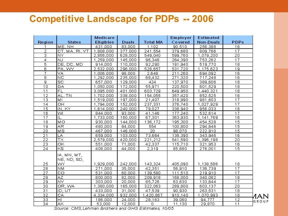 Competitive Landscape for PDPs -- 2006