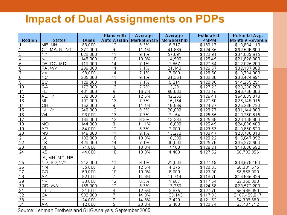 Impact of Dual Assignments on PDPs Source: Lehman Brothers and GHG Analysis, September 2005.