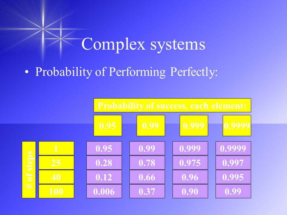 Complex systems Probability of Performing Perfectly: # of steps 100 40 1 25 0.006 0.12 0.95 0.28 0.37 0.66 0.99 0.78 0.90 0.96 0.999 0.975 0.99 0.995