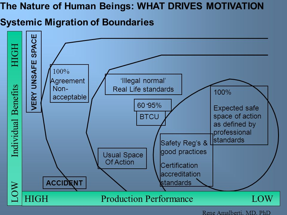 The Nature of Human Beings: WHAT DRIVES MOTIVATION Systemic Migration of Boundaries Usual Space Of Action VERY UNSAFE SPACE ACCIDENT Safety Regs & goo