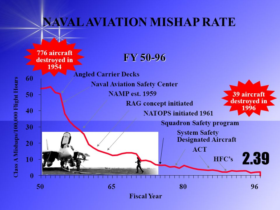 NAVAL AVIATION MISHAP RATE 776 aircraft destroyed in 1954 FY 50-96 Fiscal Year 2.39 39 aircraft destroyed in 1996 0 10 20 30 40 50 60 50658096 Angled