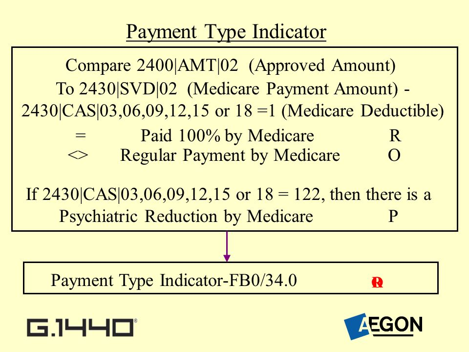 Payment Type Indicator Payment Type Indicator-FB0/34.0 Compare 2400|AMT|02 (Approved Amount) To 2430|SVD|02 (Medicare Payment Amount) - 2430|CAS|03,06,09,12,15 or 18 =1 (Medicare Deductible) = Paid 100% by Medicare R <> Regular Payment by Medicare O ROP If 2430|CAS|03,06,09,12,15 or 18 = 122, then there is a Psychiatric Reduction by Medicare P